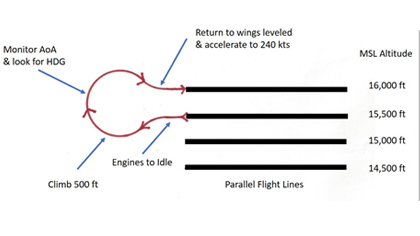 Examples of appropriate flight paths. Image courtesy of Juan Plaza.