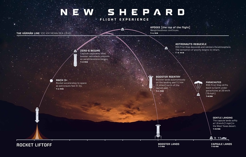 The New Shepard flight profile to the edge of space includes a rocket liftoff, booster landing, and crew capsule parachute descent to the west Texas desert. Image courtesy of Blue Origin.