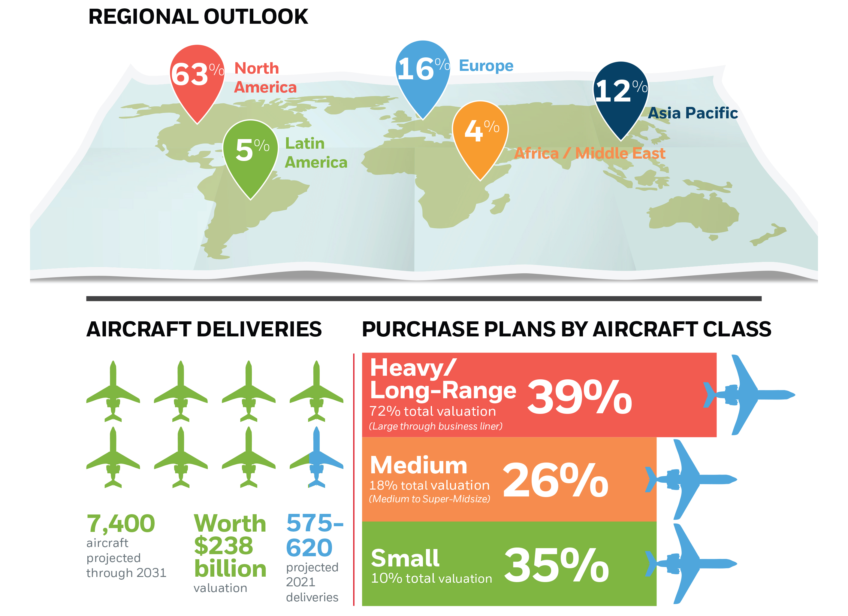 Honeywell surveyed 1,522 business jet operators and compiled additional data from aircraft manufacturers and other sources to predict growth in business aviation in coming years. Image courtesy of Honeywell.
